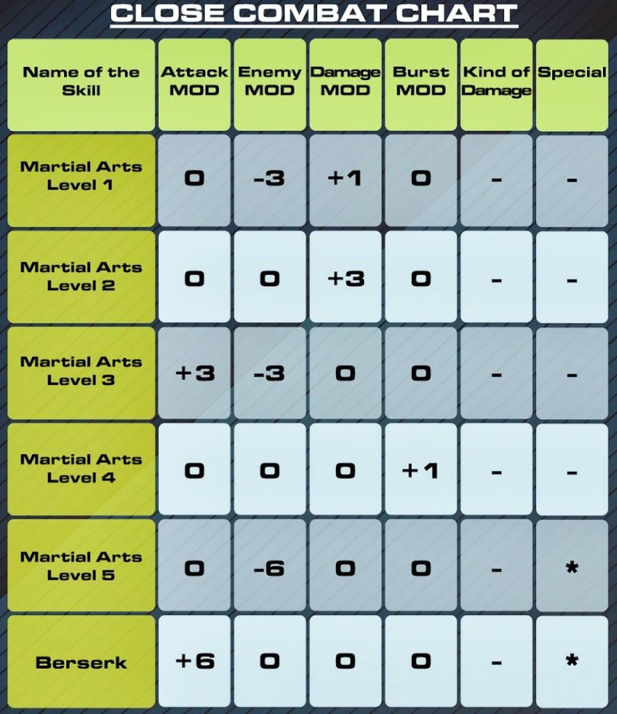 CC-Chart